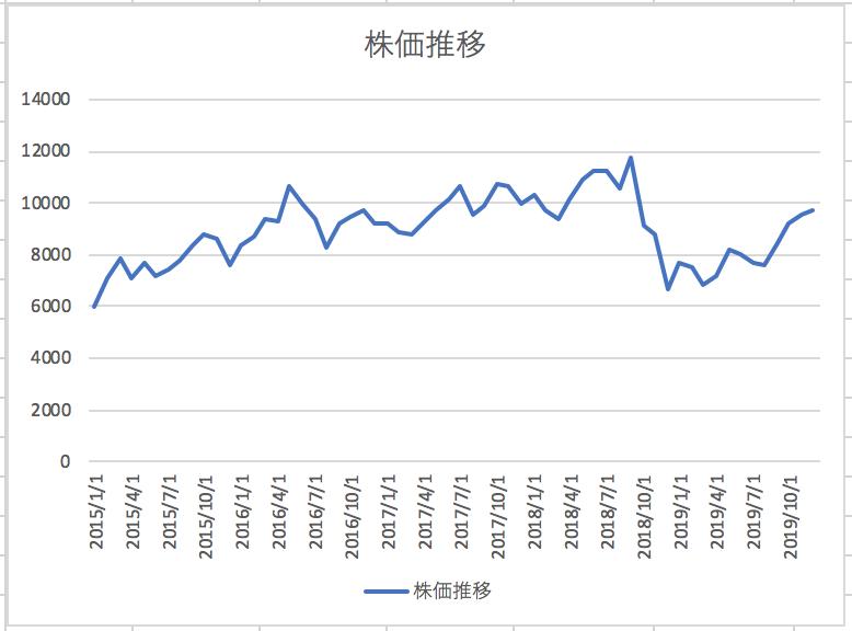 株価 ブラザー