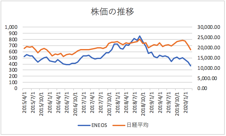 株価 エネオス 株主還元(配当・自己株式の取得) 株主・株式情報 ENEOSホールディングス