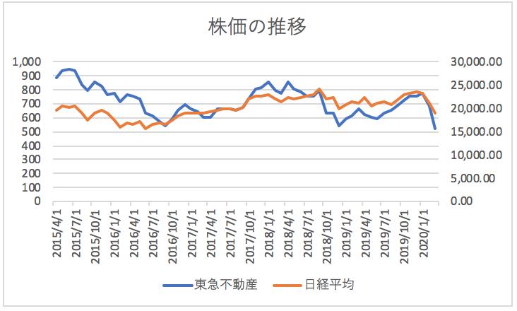 不動産 株価 東急